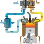 turbo-veikimo-principas